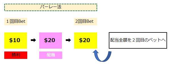 バカラの資金管理とベッティングシステム