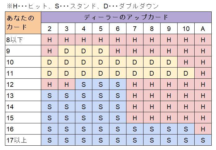 ハートハンドの表