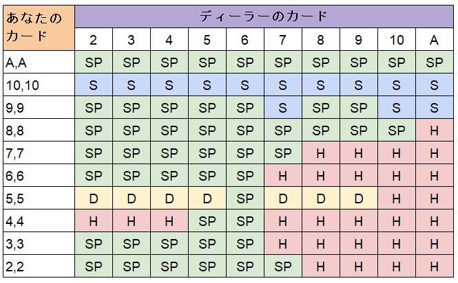 スプリットの表