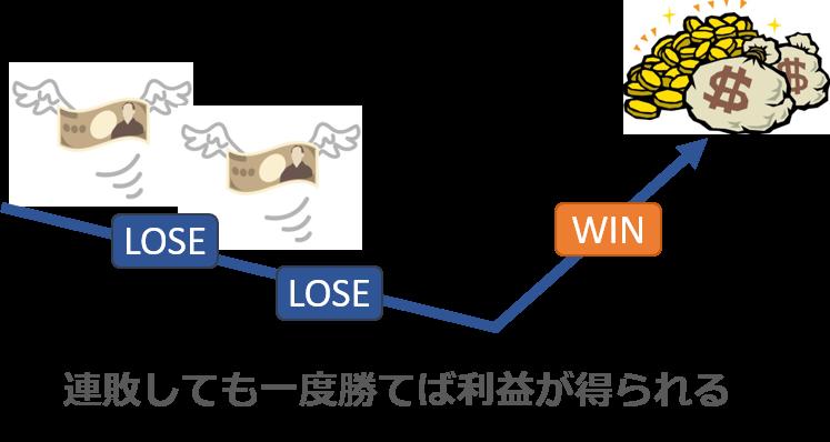 マーチンゲール法の図解